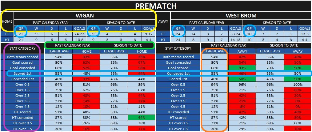 Prematch stats explained