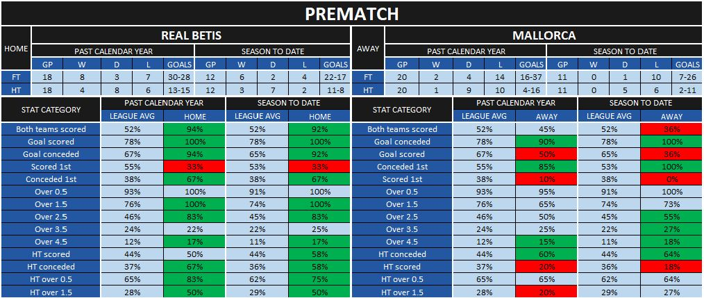 Betis-Mallorca prematch statistics
