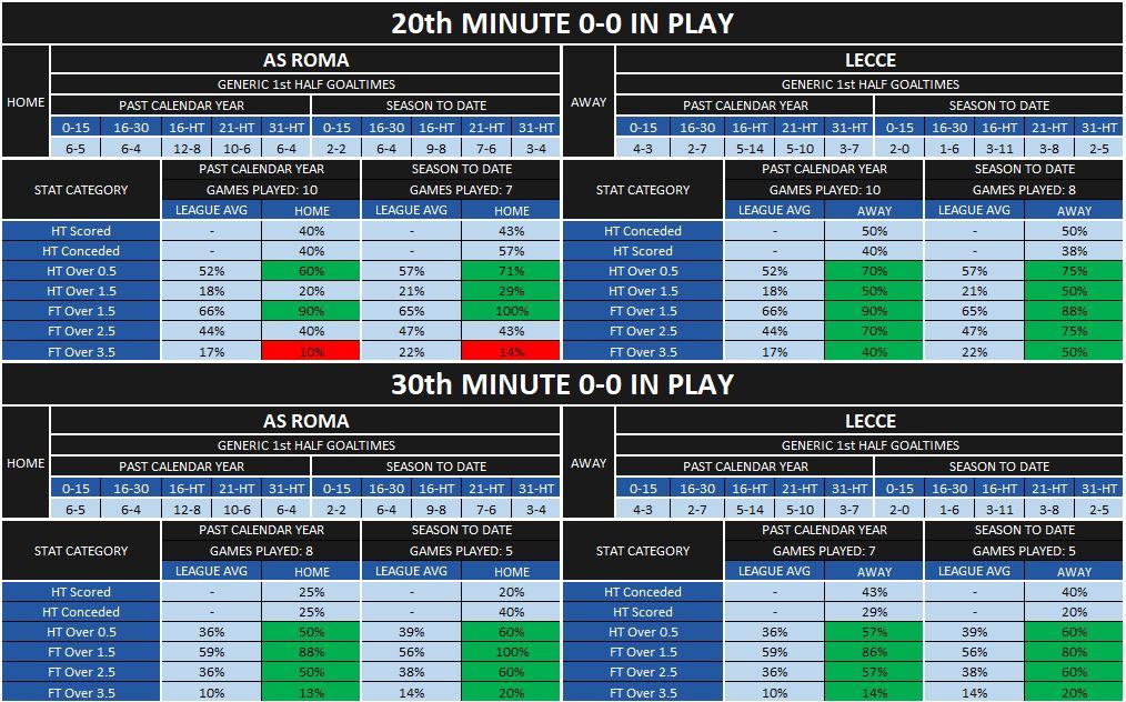 roma-lecce first half statistics
