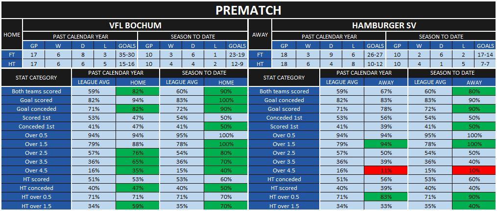 Bochum-Hamburg prematch statistics