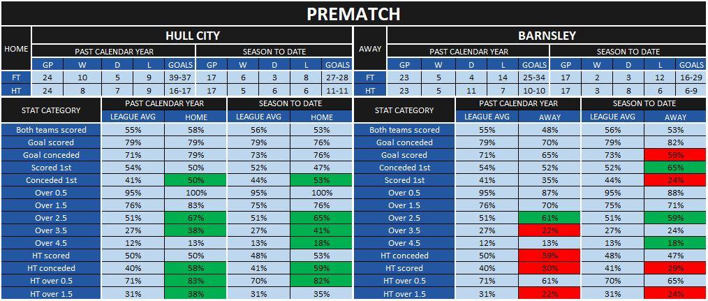 Hull-Barnsley prematch statistics