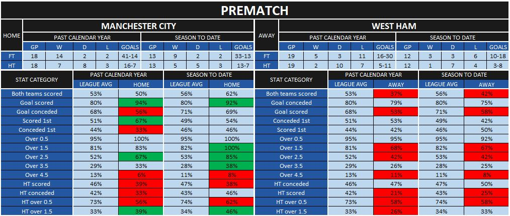 Manchester City-West Ham prematch statistics