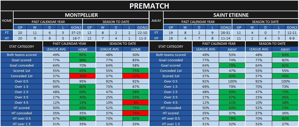 Montpellier-St Etienne prematch statistics
