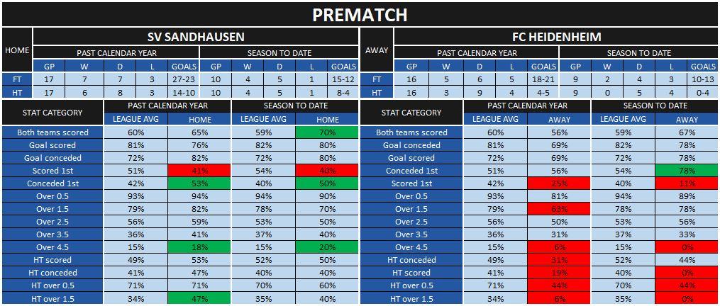Sandhausen-Heidenheim prematch statistics