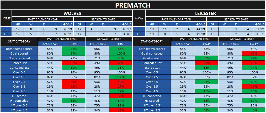 Wolves-Leicester prematch statistics