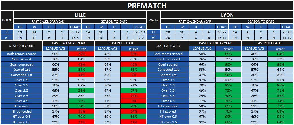 Lille-Lyon prematch statistics