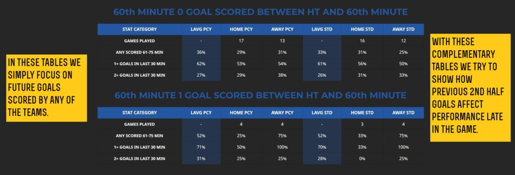 2nd half goals related stats