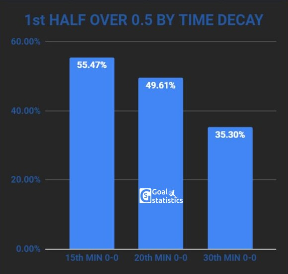 First half goal stats - over 0.5 by time decay chart