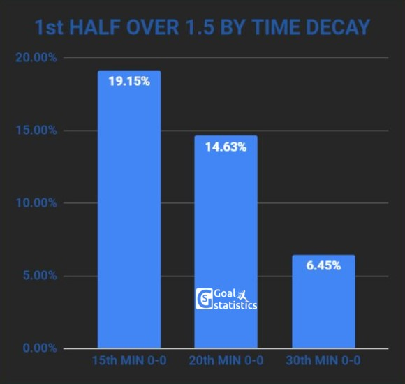 First half goal stats - over 1.5 by time decay chart