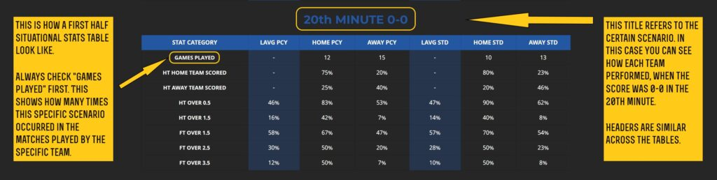 20th minute 0-0 stats