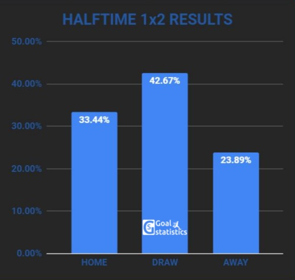 first half 1x2 results chart