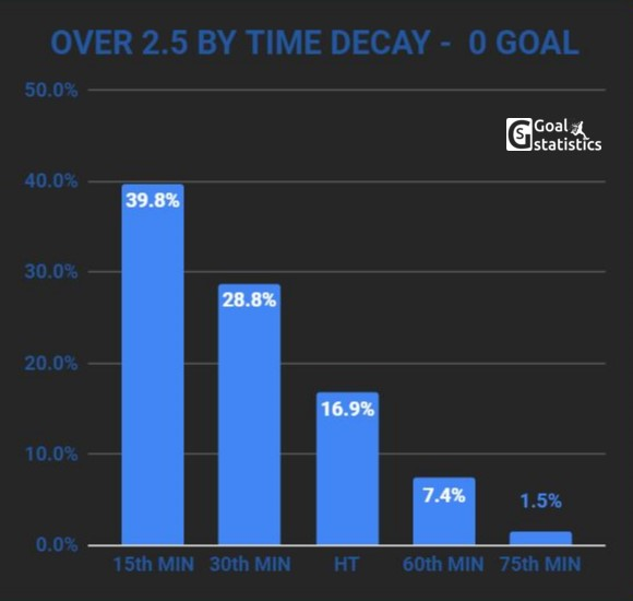 over 2.5 goals by time decay 0 goal