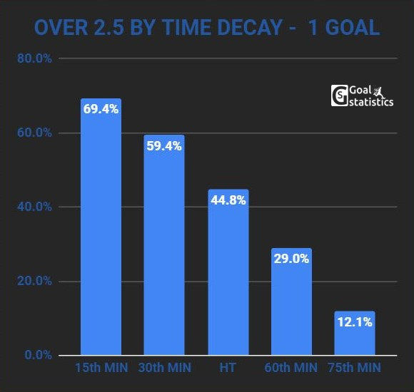 over 2.5 goals by time decay 1 goal