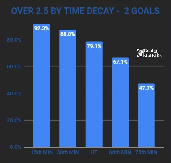 over 2.5 goals by time decay 2 goals