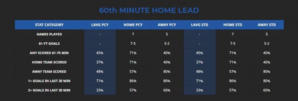 1860 munich duisburg 60th minute home lead stats