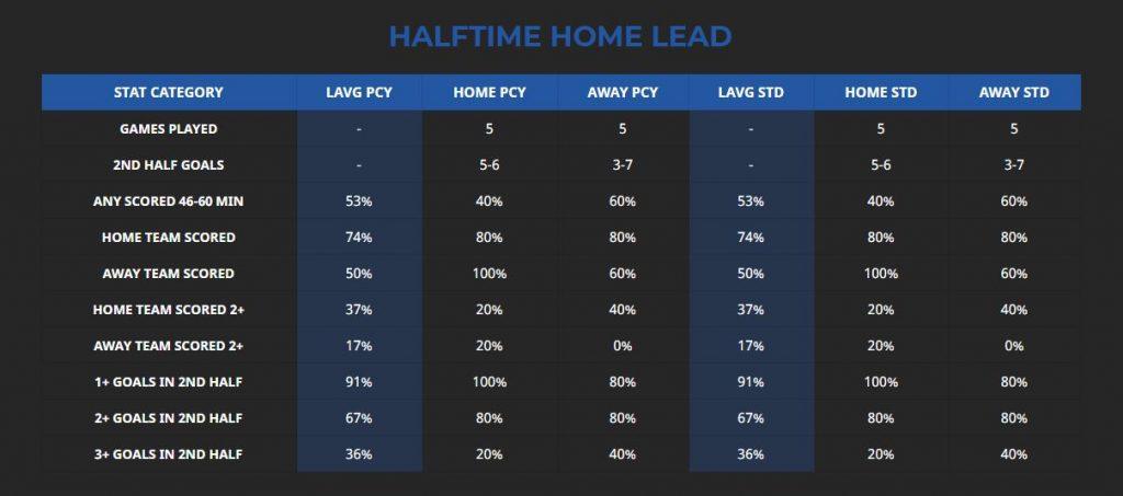 gladbach union halftime home lead stats