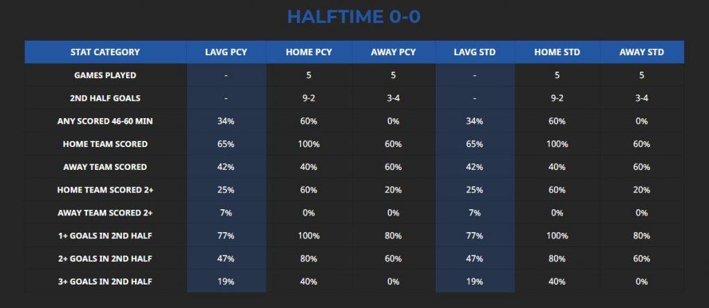 sociedad osasuna halftime stats