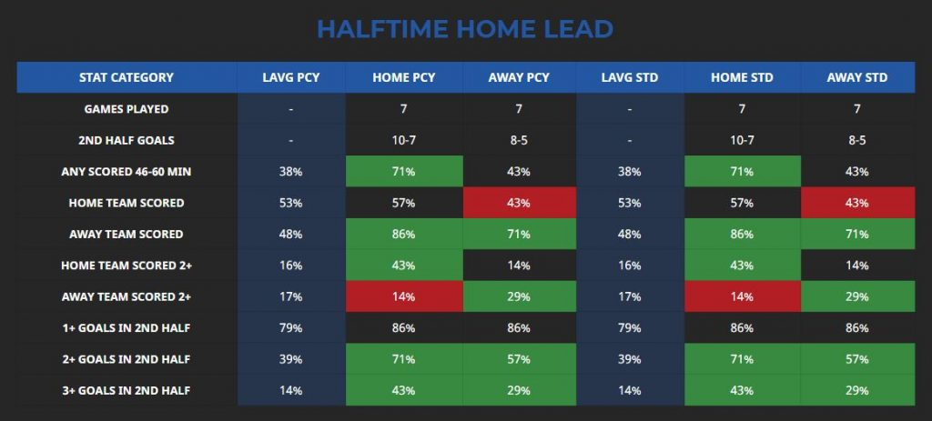 villarreal valencia halftime stats