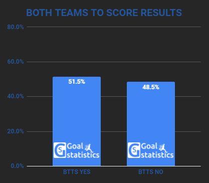 both teams to score probability