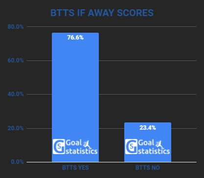 btts probability if away team scores