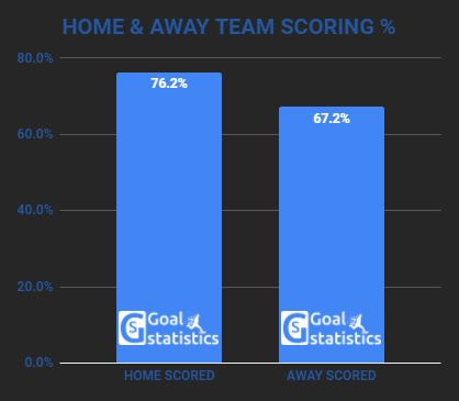 Btts soccer betting statistics betting on american football