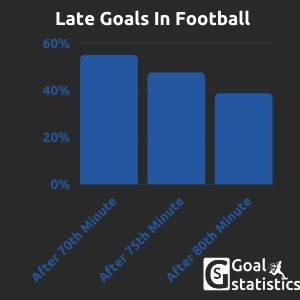 Late Goals In football