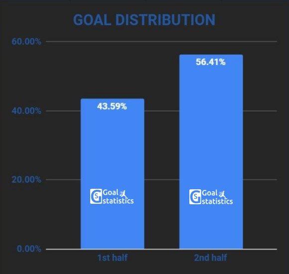 1st half / 2nd half goal distribution